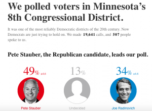 Stauber opens lead in Minnesota's 8th District
